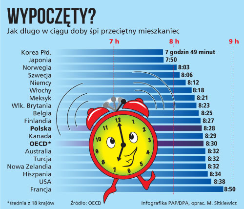sen_dlugosc_infografika